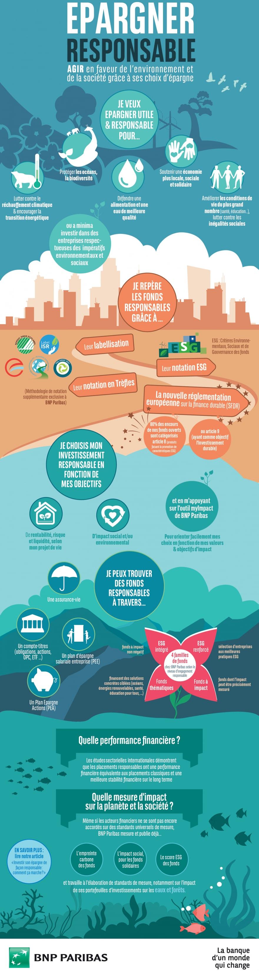 Infographie épargner responsable